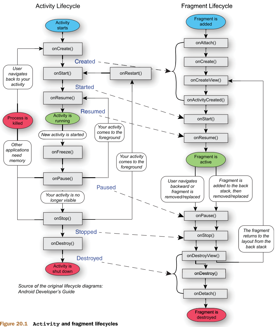 Android Activity-Fragment lifecycle | • MemExt – Online notes •