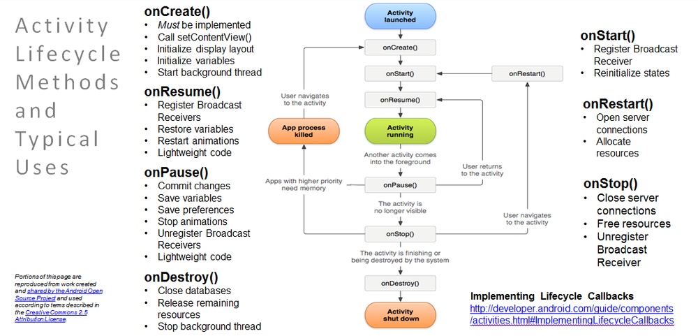 Android+Activity+Lifecycle+Chart.png
