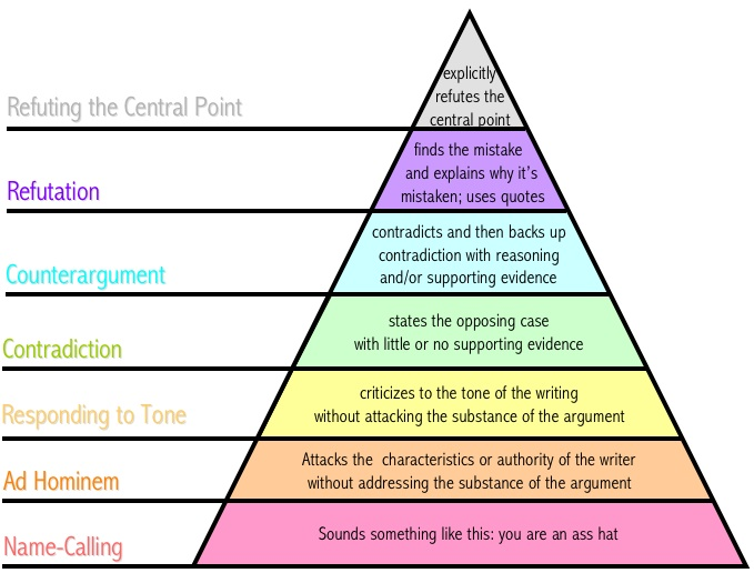 graham27s_hierarchy_of_disagreement