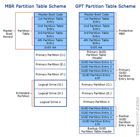 1411_gpt_mbr_difference