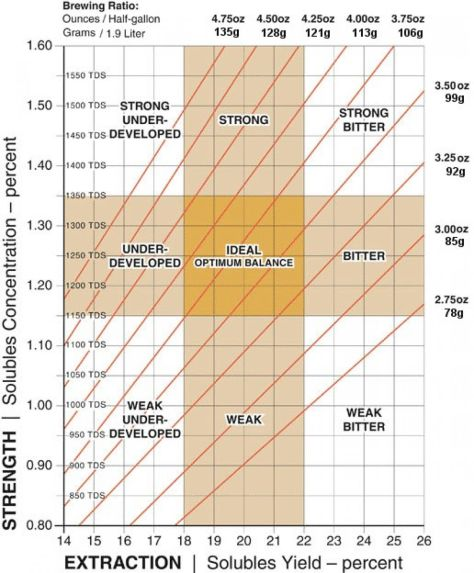 scaa_brew_chart